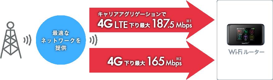 進化した2つの高層通信ネットワーク対応でより快適に!