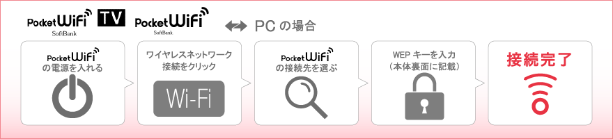 Pocket WiFiの使い方 - Pocket WiFi/PCの場合