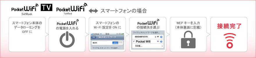 Pocket WiFiの使い方 - Pocket WiFi/スマホの場合